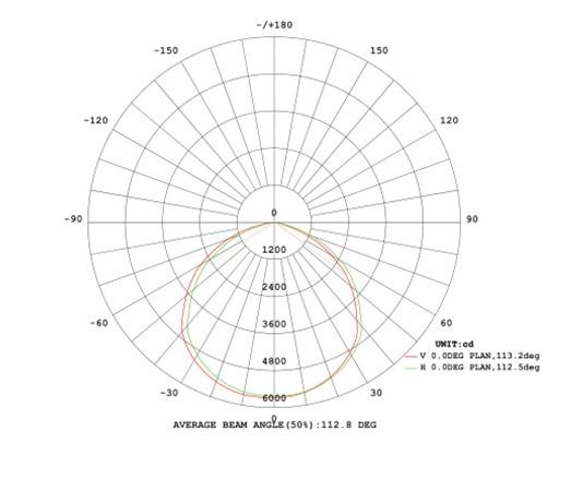 100w ufo Lighting Distribution Curve